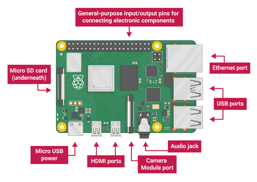Getting started with Raspberry Pi - Meet Raspberry Pi