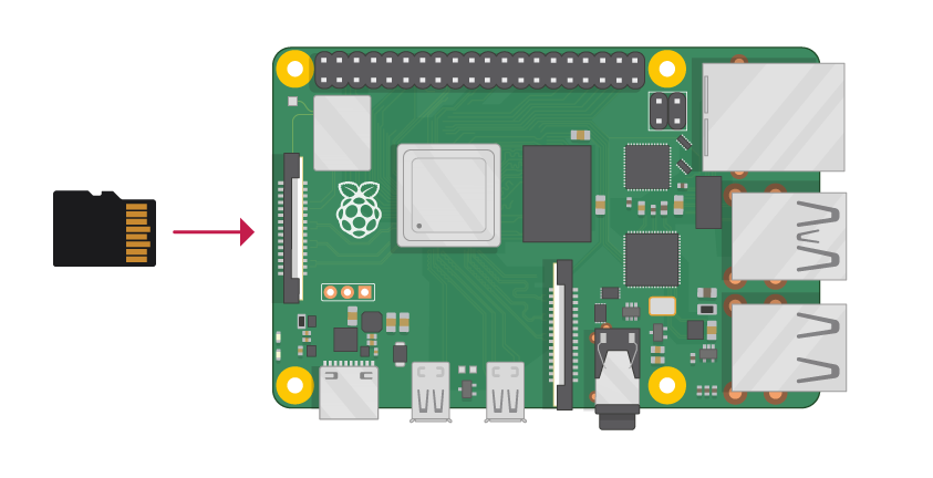 Getting started with Raspberry Pi - Connect your Raspberry