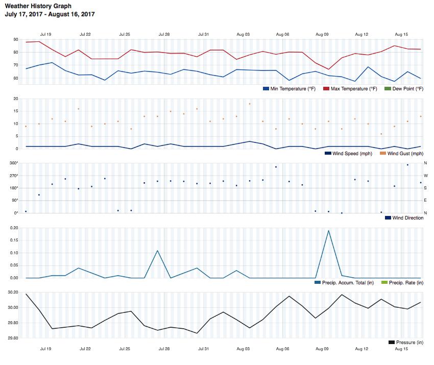 Uploading Weather Data To Weather Underground Raspberry Pi Projects